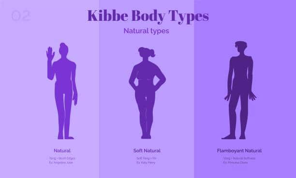 Three natural Kibbe female body types.